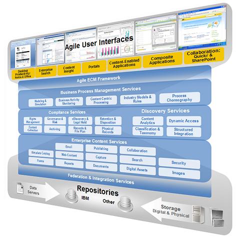 IBM's Enterprise Content Management Strategy: Bigger than ERP ...