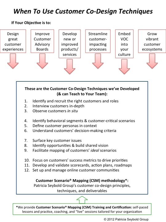 12 Customer Co-Design Techniques you can mix and match for a variety of customer-impacting projects