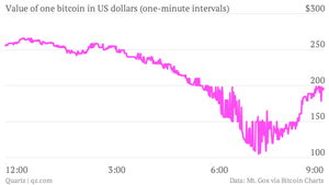 Value of one bitcoin in U.S. dollars one-minute intervals chart