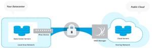 CohesiveFT VNS3 Build Your Own Cloud Network