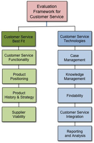 Framework For Evaluating Customer Service Software  CustomersCom