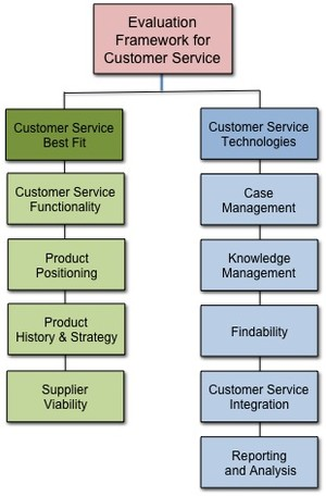 Evaluation Framework for Customer Service; 2014 copyright Patricia Seybold Group