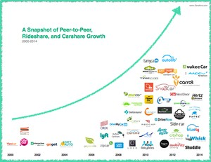 Rideshare and CarShare Growth, courtesy of Zendrive.