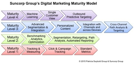 Suncorp's Digital Marketing Maturity Model