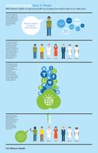 IBM Watson Health Infographic
