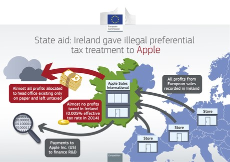 The EU's Claims against Apple and Ireland
