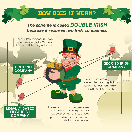How the Irish Tax Dodge Works