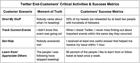 Twitter Customers' Moments of Truth