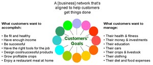 What Is a Customer-Centric Ecosystem?