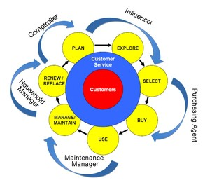 The Customer Lifecycle with Consumer Roles