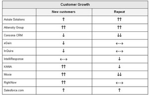 Customer Growth for 1Q2011