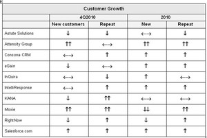 Customer Growth for 4Q2010
