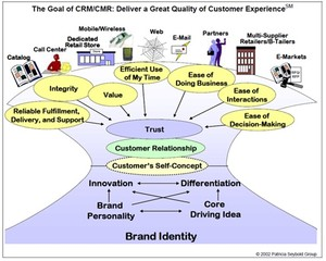 Goal of CRM/CMR