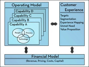 What's In a Business Model?