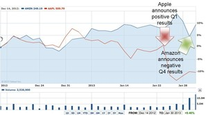 Amazon's Stock vs. Apple's Stock Percentage Increase/Decrease in Value from 12/14/12 to 1/30/13