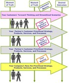 What Is a Customer Scenario Map?