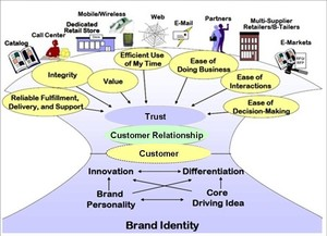 Customer Needs Govern Your Organization's Behavior