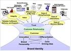 Customer Needs Govern Your Organization's Behavior