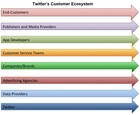 twitter's ecosystem