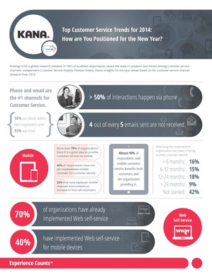 KANA Top Customer Service Trends
