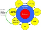 Customer Lifecycle for the Reorder/Renew/Replenish customer scenario