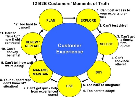 The 12 CX Moments of Truth for B2B Customers