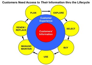 Give Customers Access to THEIR Information