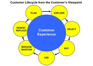 Customer Lifecycle from the Customer's Viewpoint