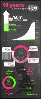 Zopa 10 Years Infographic
