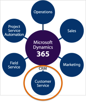 Microsoft Dynamics 365 with Customer Service