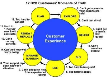 A customer lifecycle depicting the 12 showstoppers for business customers