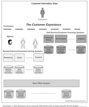 Customer Information Silos