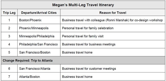 Meganu0027s Multi Leg Travel Itinerary